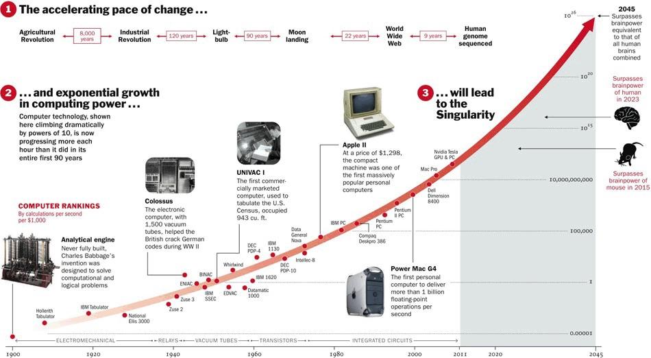 Llegará un momento en que perderemos la capacidad de predecir el futuro por el crecimiento exponencial del avance tecnológico. Fuente Linkedin.